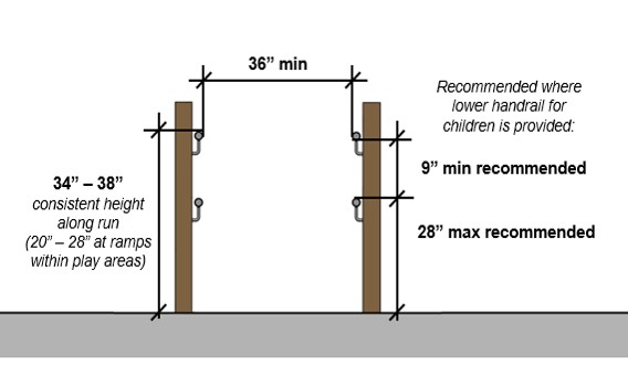 "Ramp handrail height 34"" -- 38"" consistent height along run (20"" -- 28"" at ramps within play areas. Recommended where lower handrail for children is provided: 28"" max. height recommended; 9"" min. separation between high and low handrail recommended"