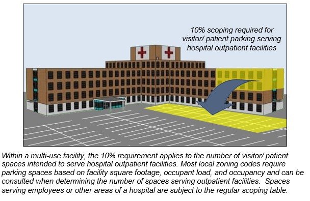 Hospital with outpatient facility highlighted and portion of parking lot serving outpatient facility highlighted. Notes: 10% scoping required for visitor/ patient parking serving hospital outpatient facilities. Within a multi-use facility, the 10% requirement applies to the number of visitor/ patient spaces intended to serve hospital outpatient facilities. Most local zoning codes require parking spaces based on facility square footage, occupant load, and occupancy and can be consulted when determining the number of spaces serving outpatient facilities. Spaces serving employees or other areas of a hospital are subject to the regular scoping table.