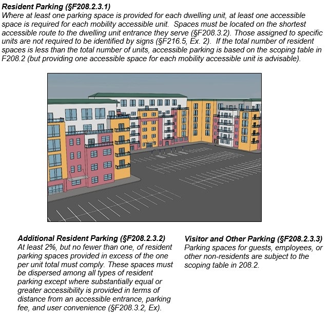 Parking at multi-family residential facility.  Notes:  Resident Parking (§F208.2.3.1)  Where at least one parking space is provided for each dwelling unit, at least one accessible space is required for each mobility accessible unit.  Spaces must be located on the shortest accessible route to the dwelling unit entrance they serve (§F208.3.2). Those assigned to specific units are not required to be identified by signs (§F216.5, Ex. 2).  If the total number of resident spaces is less than the total number of units, accessible parking is based on the scoping table in F208.2 (but providing one accessible space for each mobility accessible unit is advisable).  Additional Resident Parking (§F208.2.3.2)  At least 2%, but no fewer than one, of resident parking spaces provided in excess of the one per unit total must comply. These spaces must be dispersed among all types of resident parking except where substantially equal or greater accessibility is provided in terms of distance from an accessible entrance, parking fee, and user convenience (§F208.3.2, Ex).  Visitor and Other Parking (§F208.2.3.3)  Parking spaces for guests, employees, or other non-residents are subject to the scoping table in F208.2.