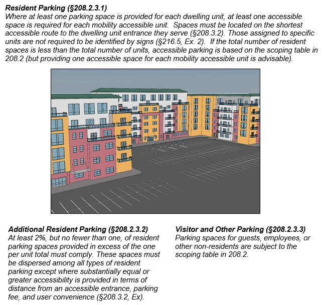 Parking at multi-family residential facility. Notes: Resident Parking (§208.2.3.1) Where at least one parking space is provided for each dwelling unit, at least one accessible space is required for each mobility accessible unit. Spaces must be located on the shortest accessible route to the dwelling unit entrance they serve (§208.3.2). Those assigned to specific units are not required to be identified by signs (§216.5, Ex. 2). If the total number of resident spaces is less than the total number of units, accessible parking is based on the scoping table in 208.2 (but providing one accessible space for each mobility accessible unit is advisable). Additional Resident Parking (§208.2.3.2) At least 2%, but no fewer than one, of resident parking spaces provided in excess of the one per unit total must comply. These spaces must be dispersed among all types of resident parking except where substantially equal or greater accessibility is provided in terms of distance from an accessible entrance, parking fee, and user convenience (§208.3.2, Ex). Visitor and Other Parking (§208.2.3.3) Parking spaces for guests, employees, or other non-residents are subject to the scoping table in 208.2.