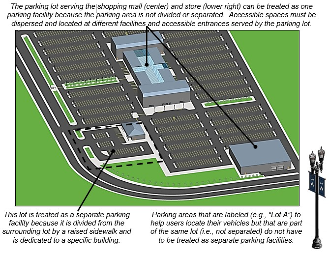 "Shopping mall with surface lot parking on all sides with one outer building served by same lot and another outer building with a parking lot separated from the mall parking areas by a raised sidewalk. Notes: The parking lot serving the shopping mall (center) and store (lower right) can be treated as one parking facility because the parking area is not divided or separated. Accessible spaces must be dispersed and located at different facilities and accessible entrances served by the parking lot. This lot is treated as a separate parking facility because it is divided from the surrounding lot by a raised sidewalk and is dedicated to a specific building. Parking areas that are labeled (e.g., ""Lot A"") to help users locate their vehicles but that are part of the same lot (i.e., not separated) do not have to be treated as separate parking facilities."
