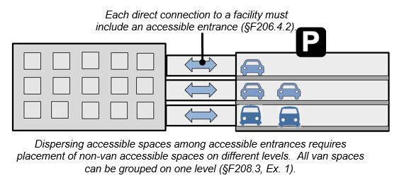 Multi-Level parking garage with direct connections to adjacent building. Notes: Each direct connection to a facility must include an accessible entrance (§206.4.2). Dispersing accessible spaces among accessible entrances requires placement of non-van accessible spaces on different levels. All van spaces can be grouped on one level (§208.3, Ex. 1).