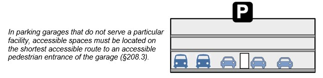 Multi-Level parking garage not serving a particular facility. Notes: In parking garages that do not serve a particular facility, accessible spaces must be located on the shortest accessible route to an accessible pedestrian entrance of the garage (§208.3).