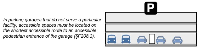 Multi-Level parking garage not serving a particular facility.  Notes:  In parking garages that do not serve a particular facility, accessible spaces must be located on the shortest accessible route to an accessible pedestrian entrance of the garage (§F208.3).