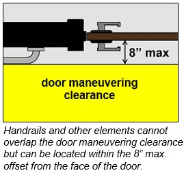 "Handrail extension shown at latch side of door and shown outside door maneuvering clearance that is located 8"" max. from the face of the door."