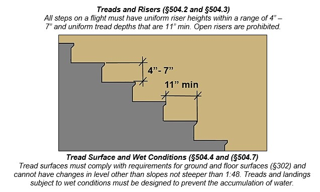 "Stairs with riser 4"" -- 7"" high and tread depth 11"" min. Notes: Treads and Risers (§504.2 and §504.3) All steps on a flight must have uniform riser heights within a range of 4"" -- 7"" and uniform tread depths that are 11"" min. Open risers are prohibited. Tread Surface and Wet Conditions (§504.4 and (§504.7) Tread surfaces must comply with requirements for ground and floor surfaces (§302) and cannot have changes in level other than slopes not steeper than 1:48. Treads and landings subject to wet conditions must be designed to prevent the accumulation of water."