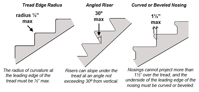 "Three nosing profiles shown. Tread edge radius with note: The radius of curvature at the leading edge of the tread must be ½"" max. Angled riser with note: Risers can slope under the tread at an angle not exceeding 30º from vertical. Curved or beveled nosing with note: Nosings cannot project more than 1½"" over the tread, and the underside of the leading edge of the nosing must be curved or beveled."