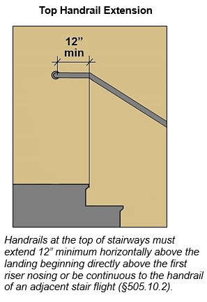 Top horizontal handrail extension 12 inches long min. at stairs. Note: Handrails at the top of stairways must extend 12 inches minimum horizontally above the landing beginning directly above the first riser nosing or be continuous to the handrail of an adjacent stair flight (§505.10.2).