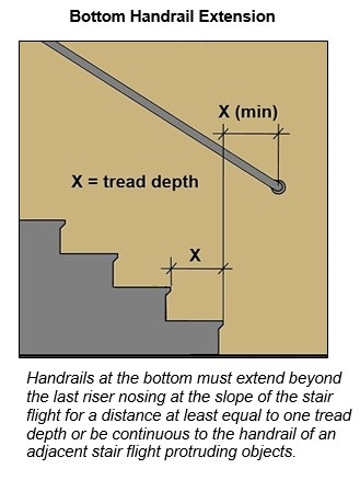Bottom handrail extension sloping beyond the last riser nosing for a distance at least equal to one tread depth. Note: Handrails at the bottom must extend beyond the last riser nosing at the slope of the stair flight for a distance at least equal to one tread depth or be continuous to the handrail of an adjacent stair flight protruding objects.