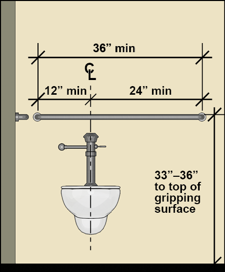 Water closet (elevation) with rear grab bar 36 inches long min. that extends 12 inches min. on one side of the water closet centerline and 24 inches on the other side; grab bar is 33 inches - 36 inches high measured to the top of the gripping surface.