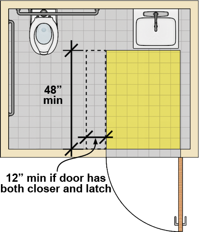 "Toilet room with a water closet and an adjacent lavatory. A door opposite the lavatory swings out. The door maneuvering clearance is 48"" deep and abuts the lavatory. A strike-side clearance 12"" min. on the latch side of the door is required if the door has both a closer and a latch."