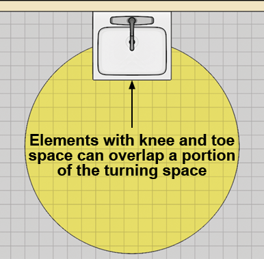 Lavatory with knee and toe space shown overlapping a portion of the turning circle.