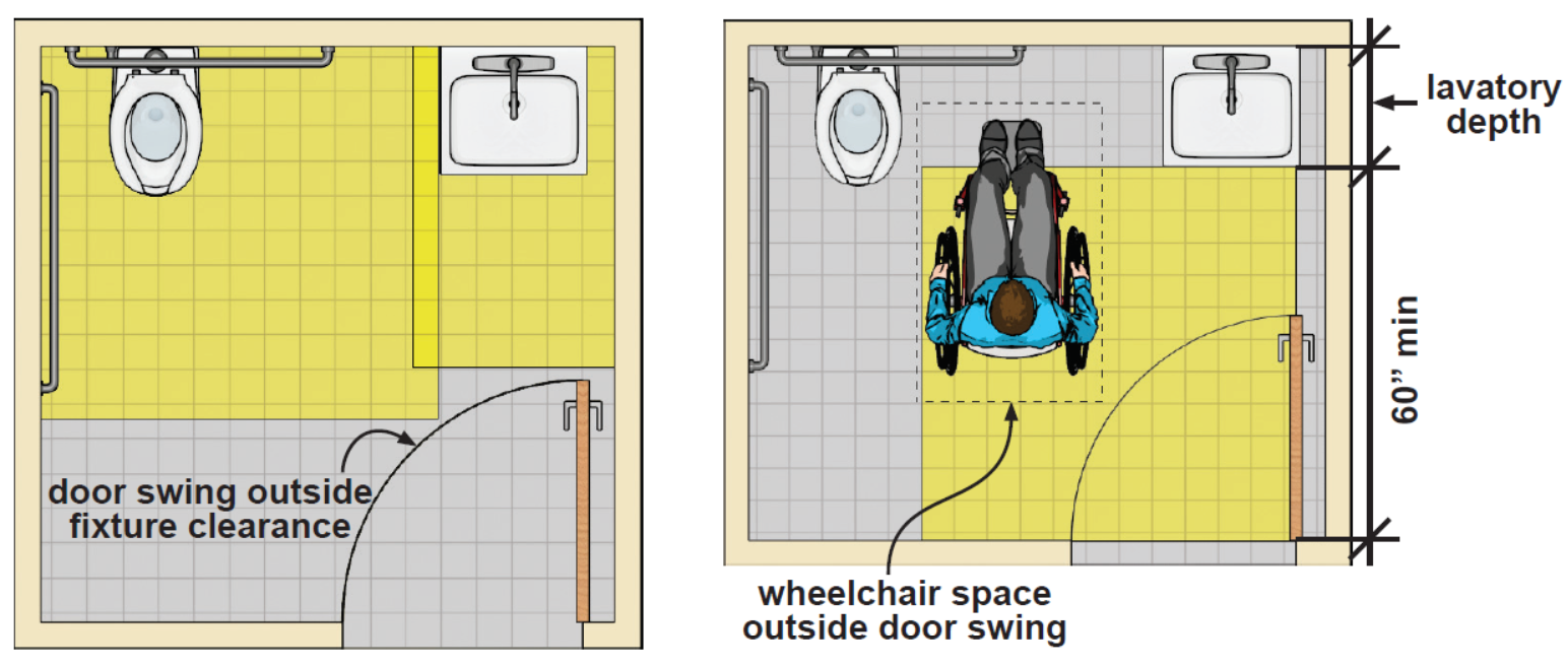 "Figure: Toilet room with a water closet and an adjacent lavatory with a door opposite the lavatory that swings in. The depth of the room is based on the door swing clearing the water closet and lavatory clearances. Figure: Toilet room with a water closet and an adjacent lavatory with a door opposite the lavatory that swings in. Unobstructed wheelchair space is provided beyond the swing of the door. The depth of the room is based on the 60"" depth of the door maneuvering clearance and the horizontal depth of the lavatory which abuts, but does not overlap, the door maneuvering clearance."