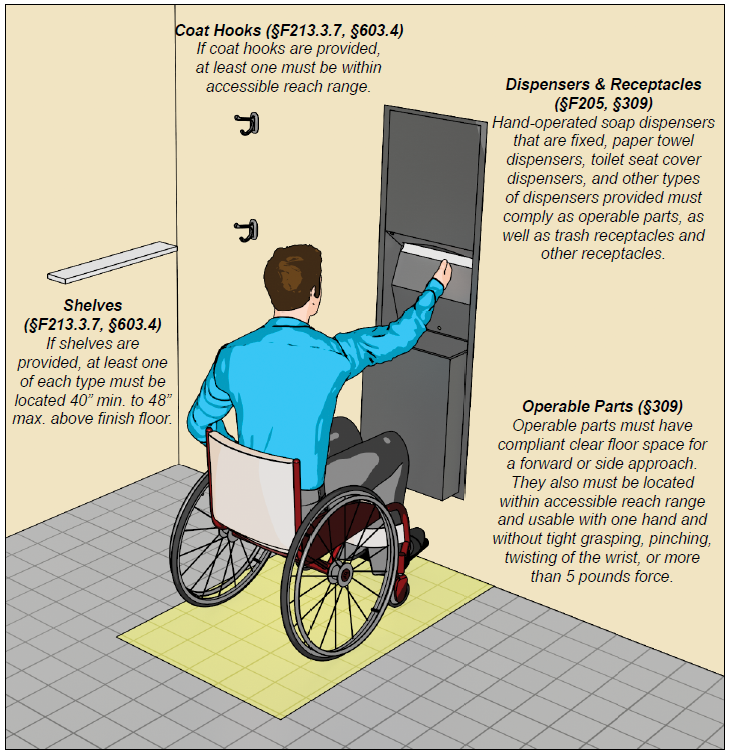Person using a wheelchair at a paper towel dispenser with a receptacle.  Clear floor space at the dispenser is highlighted.  Notes:  Dispensers & Receptacles (§2F05, §309), Hand-operated soap dispensers that are fixed, paper towel dispensers, toilet seat cover dispensers, and other types of dispensers provided must comply as operable parts, as well as trash receptacles and other receptacles. Operable Parts (§309), Operable parts must have compliant clear floor space for a forward or side approach.  They also must be located within accessible reach range and usable with one hand and without tight grasping, pinching, twisting of the wrist, or more than 5 pounds force. Coat Hooks (§2F13.3.7, §603.4) If coat hooks are provided, at least one must be within accessible reach range. Shelves (§2F13.3.7, §603.4) If shelves are provided, at least one of each type must be located 40 inches min. to 48 inches max. above the finish floor.
