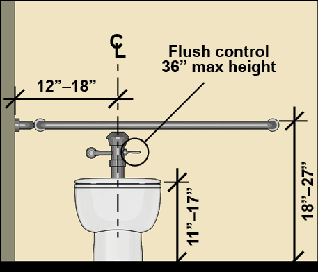 Children's water closet with: the centerline 12 inches – 18 inches from the side wall, a seat height 11 inches – 17 inches, a rear grab bar 18 inches – 27 inches high, and flush controls 36 inches max. high.