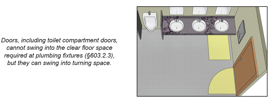 Detail of multi-user toilet room shows door not swinging into lavatory clearance.  Note: Doors, including toilet compartment doors, cannot swing into the clear floor space required at plumbing fixtures (§603.2.3), but they can swing into turning space.