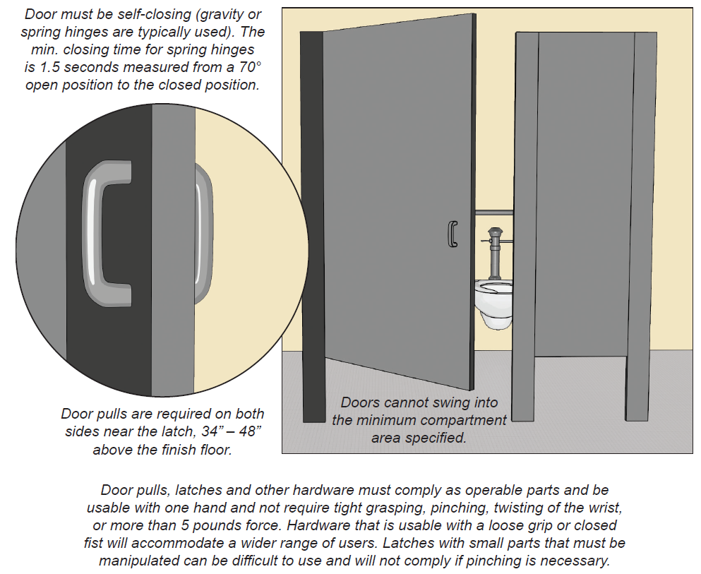 Toilet compartment with out-swinging door. Note: Doors cannot swing into the minimum compartment area specified. Detail of compartment door with pull on both sides on latch side. Notes: Door must be self-closing (gravity or spring hinges are typically used). The min. closing time for spring hinges is 1.5 seconds measured from a 70° open position to the closed position. Door pulls are required on both sides near the latch, 34 inches to 48 inches above the finish floor.