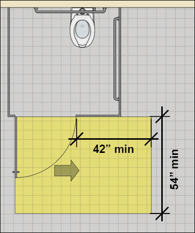 Wheelchair accessible toilet compartment door with hinge-approach maneuvering clearance that is 54 inches deep min. with strike-side clearance 42 inches min.