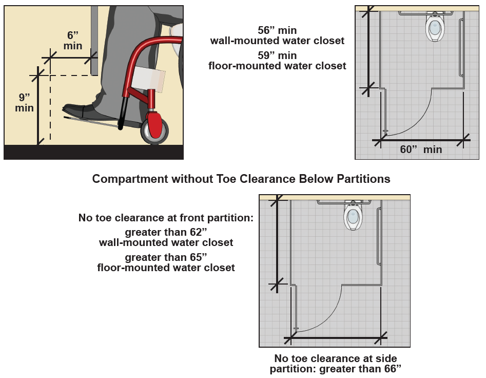"Toe clearance below partition that is 9"" high min. and 6"" deep min. Figure: Wheelchair accessible toilet compartment with toe clearance below partitions. Compartment is 60"" wide min. and 56"" deep min. (wall-mounted water closet) or 59"" deep min. (floor-mounted water closet). Figure: Wheelchair accessible toilet compartment without toe clearance below partitions. Compartment is 66"" wide min. if there is no toe clearance below a side partition. If there is no toe clearance below the front partition, the depth is 62"" min. (wall-mounted water closet) or 65"" min. (floor-mounted water closet)."