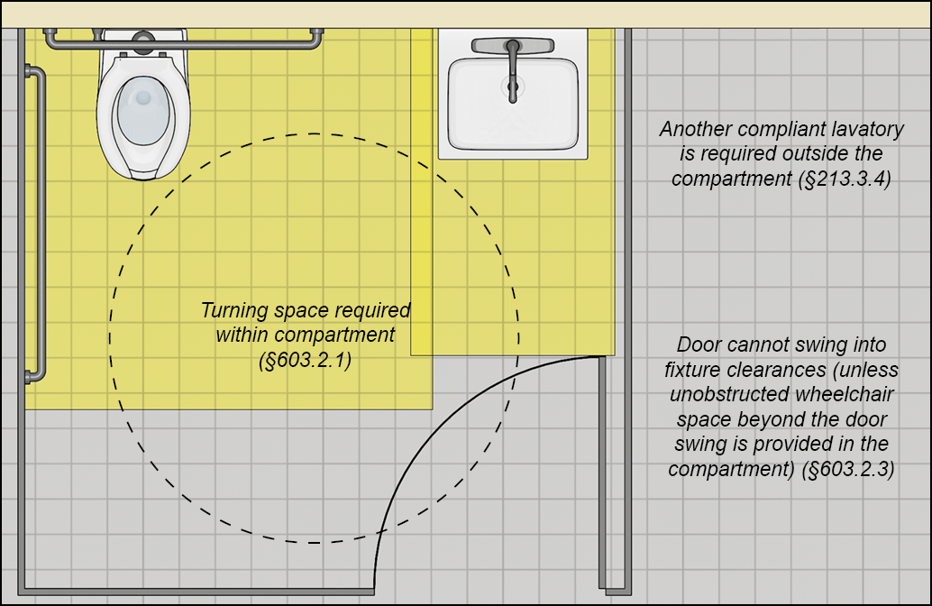 Wheelchair accessible toilet compartment with a lavatory next to the water closet; fixture clearances and overlapping turning space shown within the compartment.  Notes:  Door cannot swing into fixture clearances (unless unobstructed wheelchair space beyond the door swing is provided in the compartment (§603.2.3), Turning space required within compartment (§603.2.1), Another compliant lavatory is required outside the compartment (§2F13.3.4).