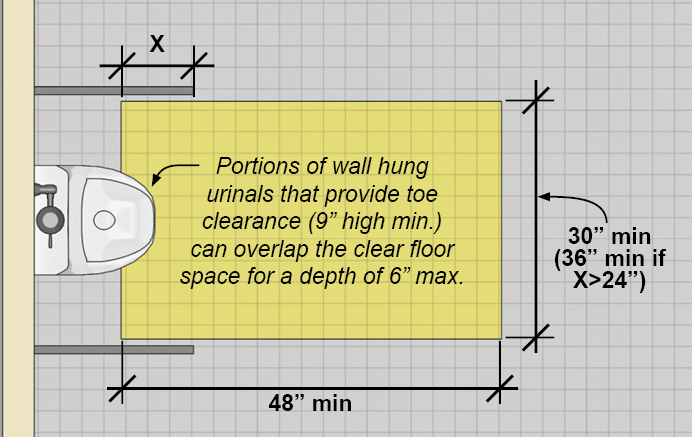 "Clear floor space for a forward approach to a urinal shown in plan view. Side partitions do not overlap clear floor space. The clear floor is 48"" min. deep and 30"" min. wide (36"" min. wide if the partitions obstruct the clear floor space on both sides for more than 24""). Portions of wall hung urinals that provide toe clearance 9"" high min. can overlap the clear floor space for a depth of 6"" max."