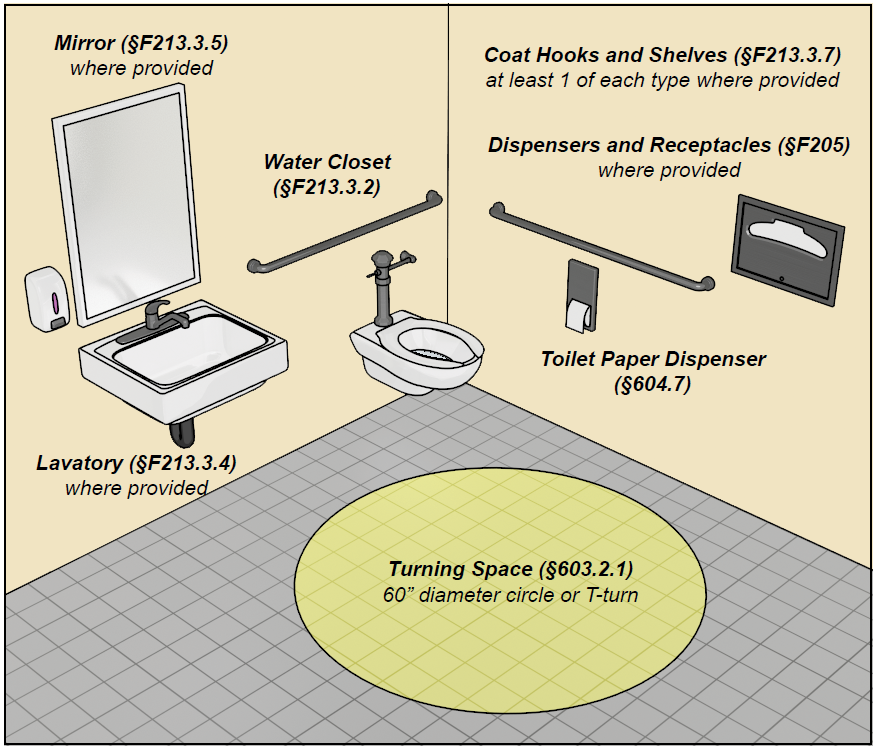 Single-user toilet room with elements noted:  Water Closet (§2F13.3.2), Toilet Paper Dispenser (§604.7), Lavatory (§2F13.3.4) where provided, Mirror (§2F13.3.5) where provided, Coat Hooks and Shelves (§2F13.3.7) at least 1 of each type where provided, Dispensers and Receptacles (§2F05) where provided, Turning Space (§603.2.1) 60