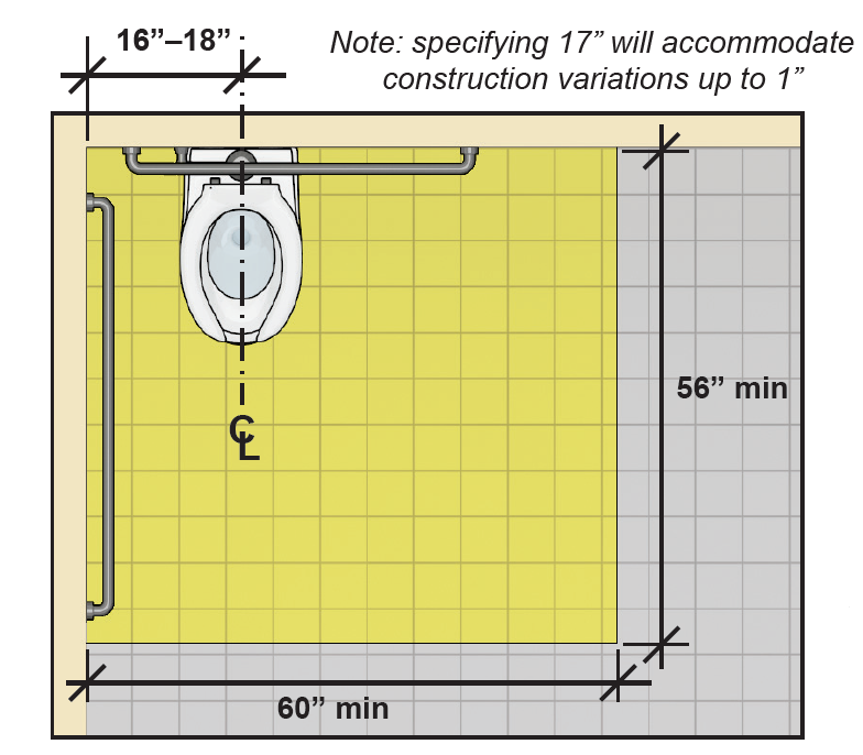 Water closet (plan view) with centerline 16 inches to 18 inches from side wall and clearance 60 inches wide min. by 56 inches deep min. Note: specifying 17 inches will accommodate construction variations up to 1 inch