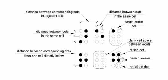 Six Braille cells are shown indicating what is meant by dot diameter, distance between dots in the same cell, distance between dots in adjacent cells, distance between corresponding dots from one cell directly below in Table 703.3.1.