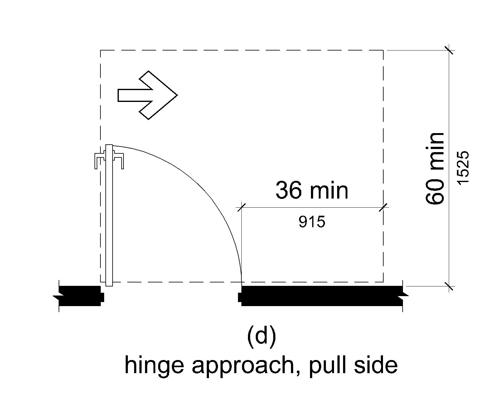 (d) Maneuvering space on the pull side extends 36 inches (915 mm) minimum beyond the latch side of the door and 60 inches (1525 mm) minimum perpendicular to the doorway.
