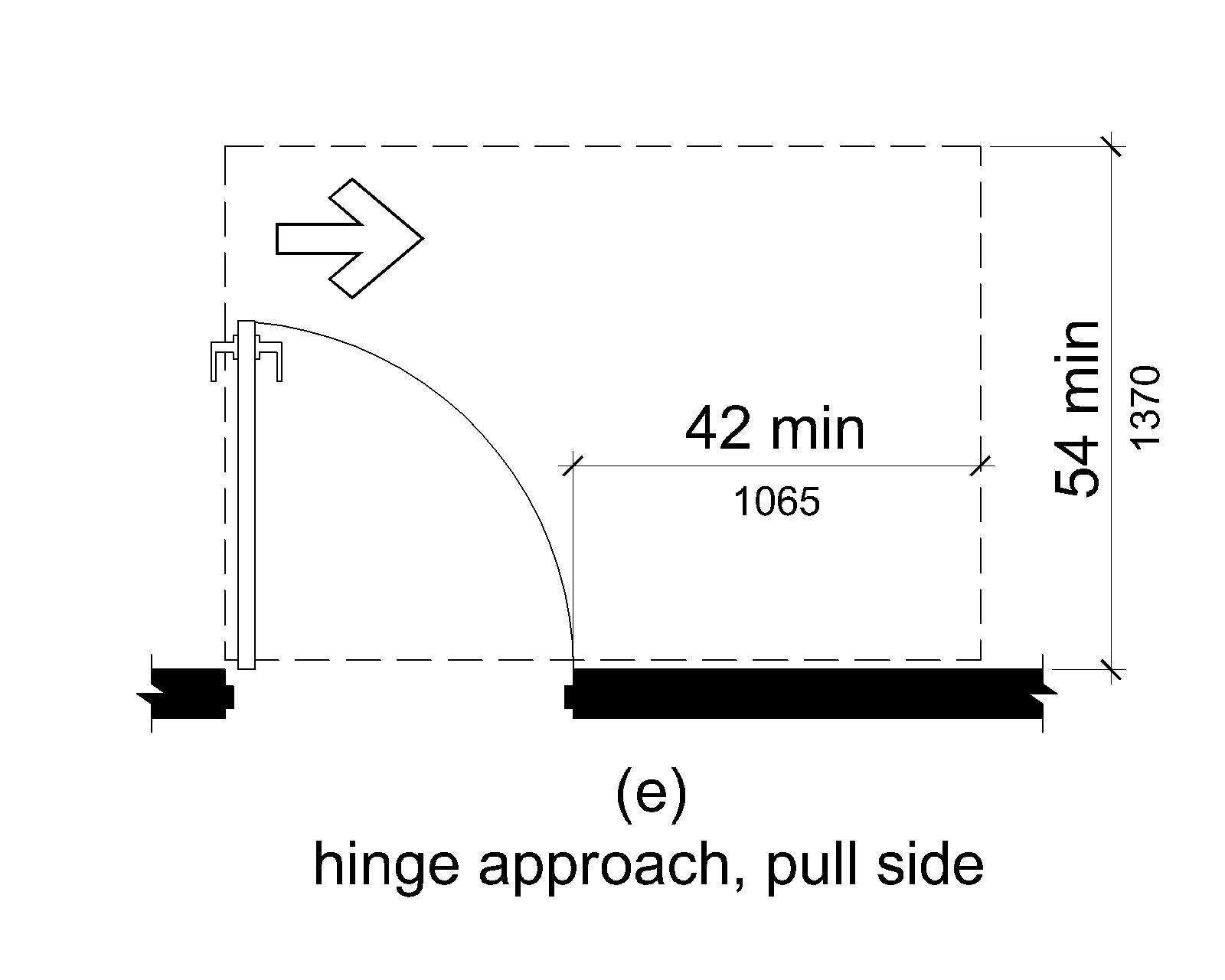 (e) If this space extends 42 inches (1065 mm) minimum beyond the latch side of the door, it can extend 54 inches (1370 mm) minimum perpendicular to the doorway.