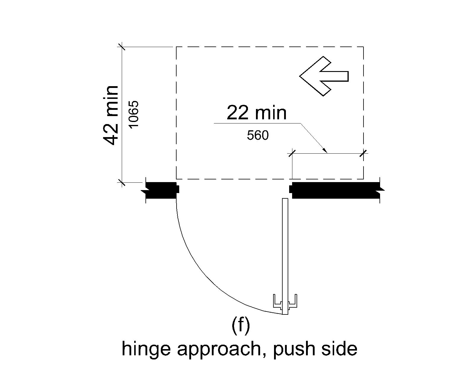(f) On the push side, maneuvering space extends 22 inches (560 mm) from the hinge side of the doorway and 42 inches (1065 mm) at doors that do not have both a closer and a latch.