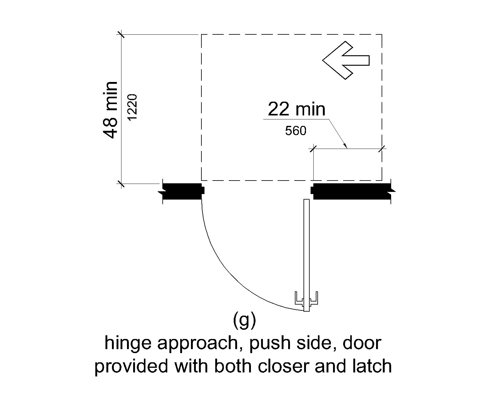 (g) On the push side, maneuvering space extends 22 inches (560 mm) from the hinge side of the doorway and 48 inches (1220 mm) minimum perpendicular to the doorway at doors with both a closer and a latch.