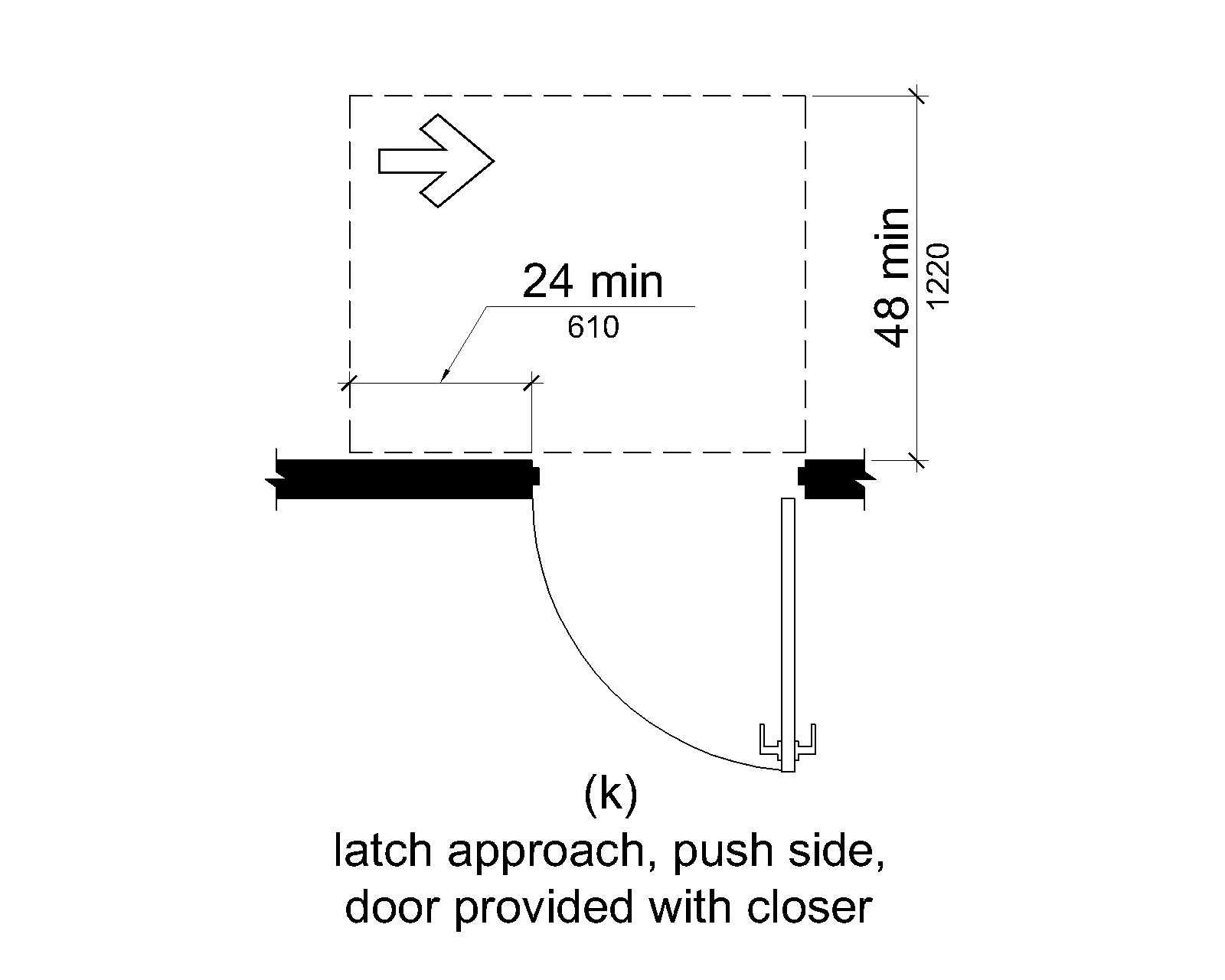 (k) On the push side, maneuvering space extends 24 inches (560 mm) from the latch side of the doorway and 48 inches (1220 mm) minimum perpendicular to the doorway if the door has both a closer and a latch.