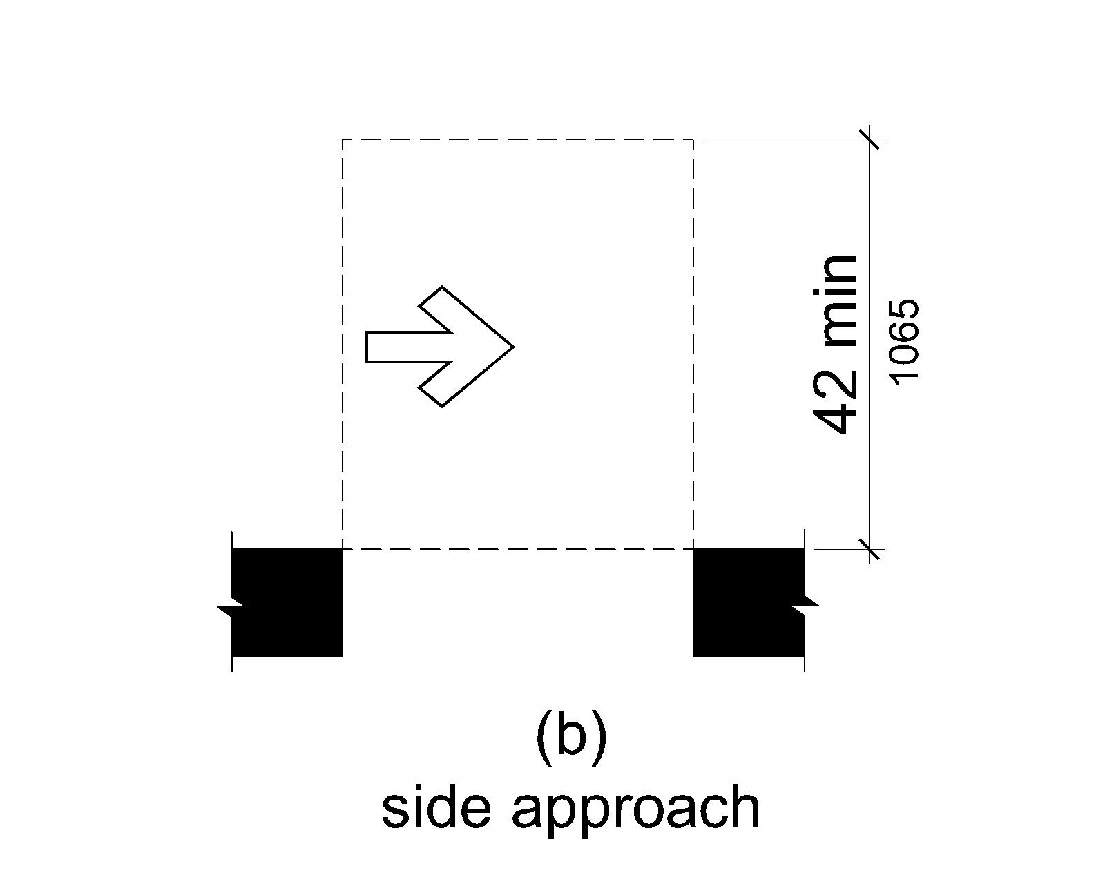 Figure (b) shows a doorway without a door. For a side approach, maneuvering clearance is as wide as the doorway and 42 inches (1065 mm) minimum perpendicular to the doorway.