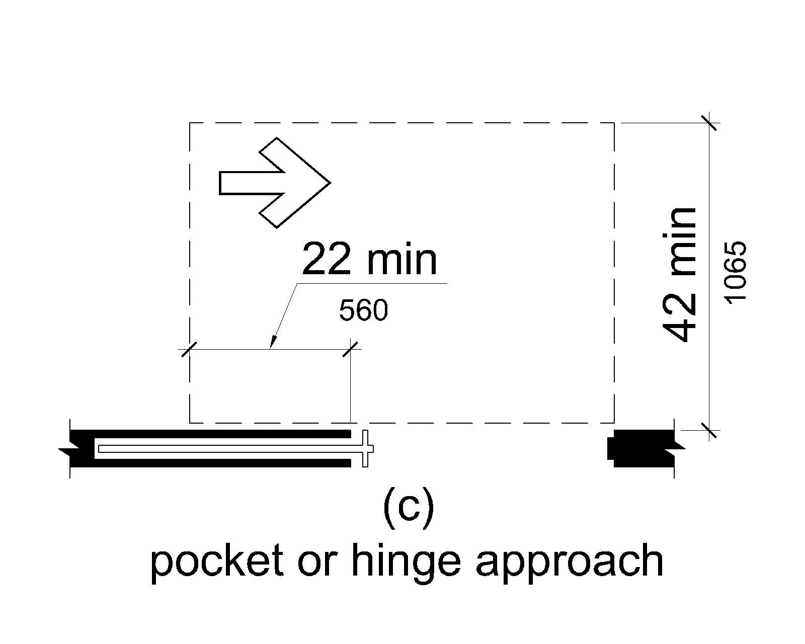 Figure (c) shows a pocket or hinge approach. Maneuvering clearance extends 22 inches (560 mm) from the pocket or hinge side and is 42 inches (1065 mm) minimum perpendicular to the doorway.