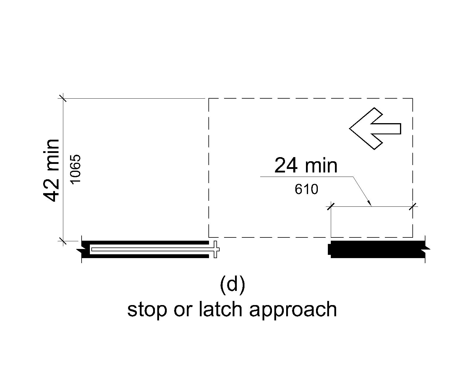 Figure (d) shows a stop or latch approach. Maneuvering clearance extends 24 inches (610 mm) from the stop or latch side and is 42 inches (1065 mm) minimum perpendicular to the doorway.
