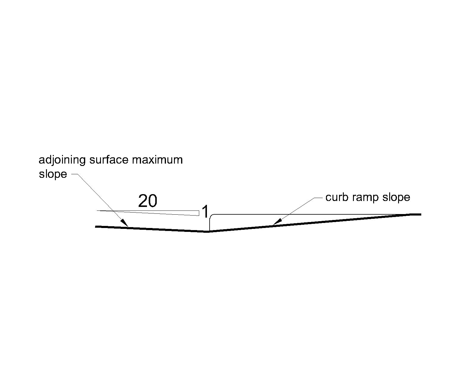 In cross section, a curb ramp with a maximum slope of 1:12 adjoins a surface at the bottom that has a maximum counter slope of 1:20.