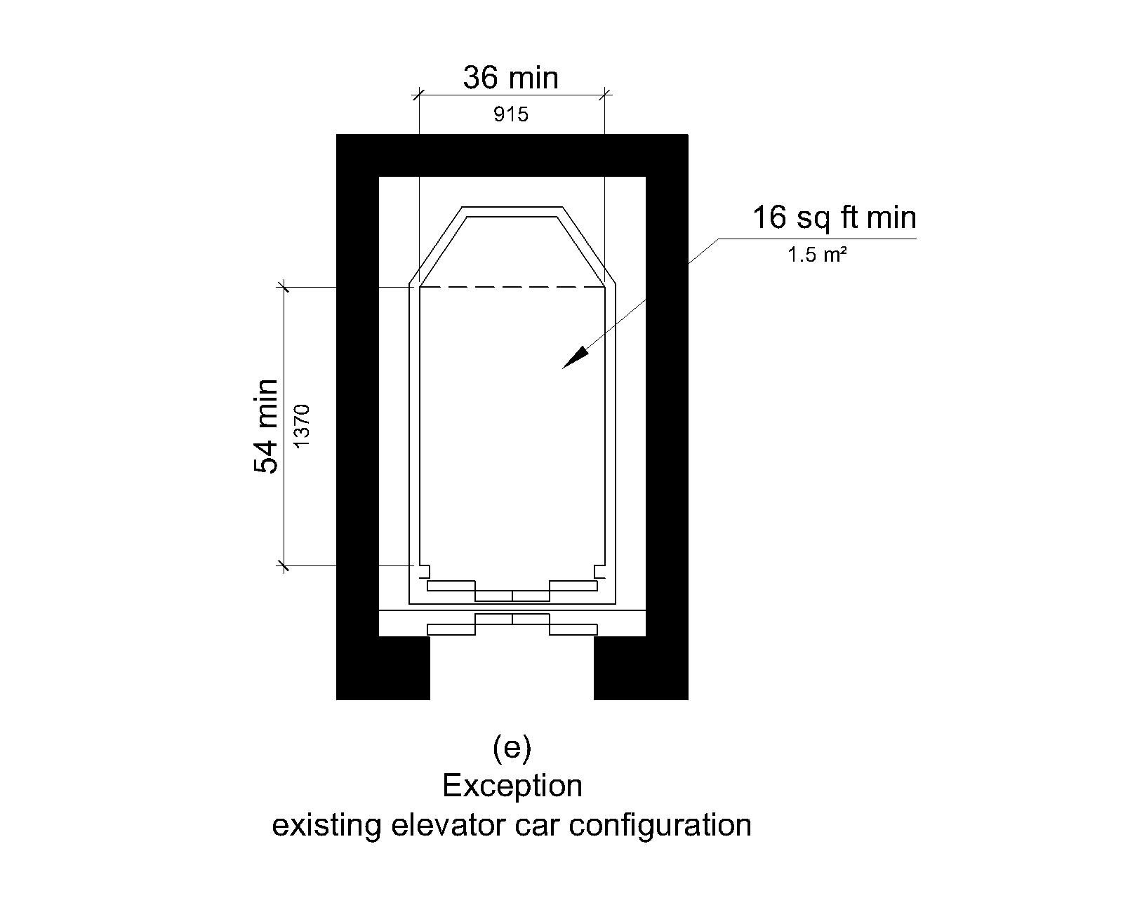 Figure (e) illustrates the exception for an existing elevator car configuration. The car depth is 54 inches (1370 mm) minimum, the width is 39 inches (915 mm) minimum, and the clear deck surface area is 16 square feet (1.5 square m) minimum.