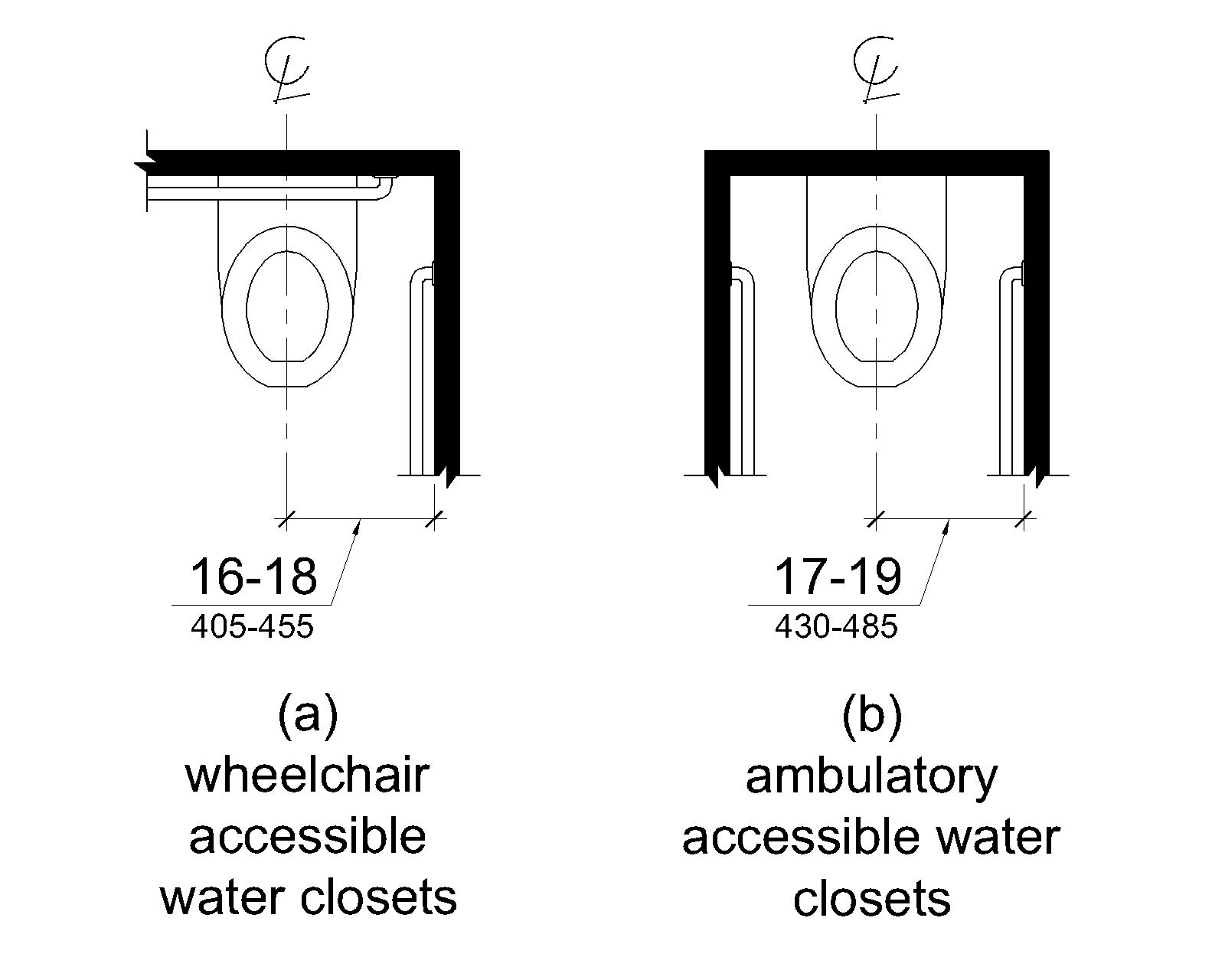 Figure V604.2 Water Closet Location. Figure (a) shows a wheelchair accessible water closet, with space on one side, and figure (b) shows an ambulatory accessible water closet, with stall walls and grab bars on both sides. The water closet centerline is shown to be 16 to 18 inches (405 to 455 mm) from the side wall.