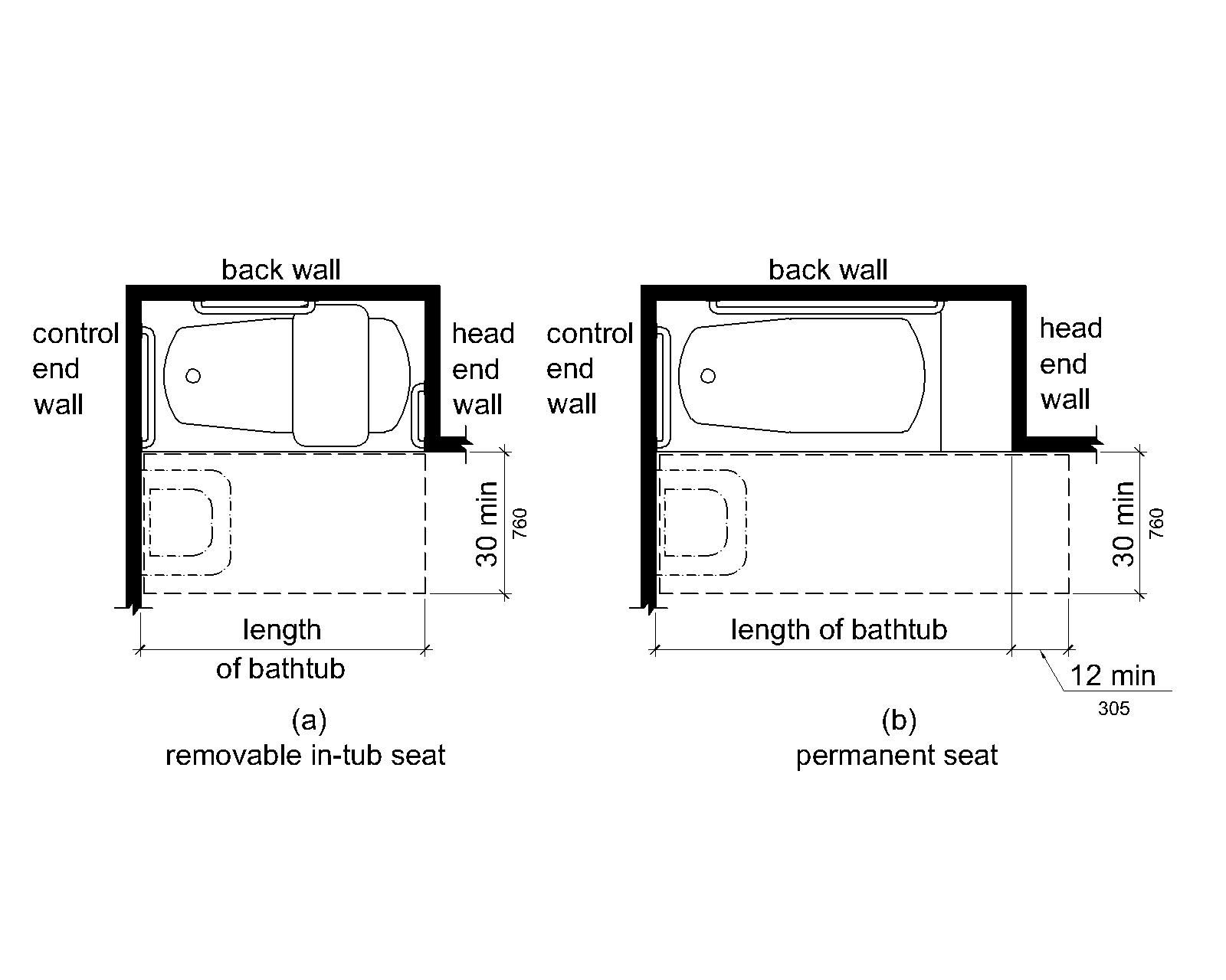 Figure (a) shows a bathtub with a removable in-tub seat. The bathtub has clearance in front 30 inches (760 mm) wide minimum that extends the length of the tub. Figure (b) shows a bathtub with a permanent seat at the head end (the end opposite the controls). The tub has clearance in front 30 inches (760 mm) wide minimum that extends the length of the tub plus 12 inches (305 mm) minimum beyond the seat. Both figures show that a lavatory can be located at the foot end of the tub clearance.