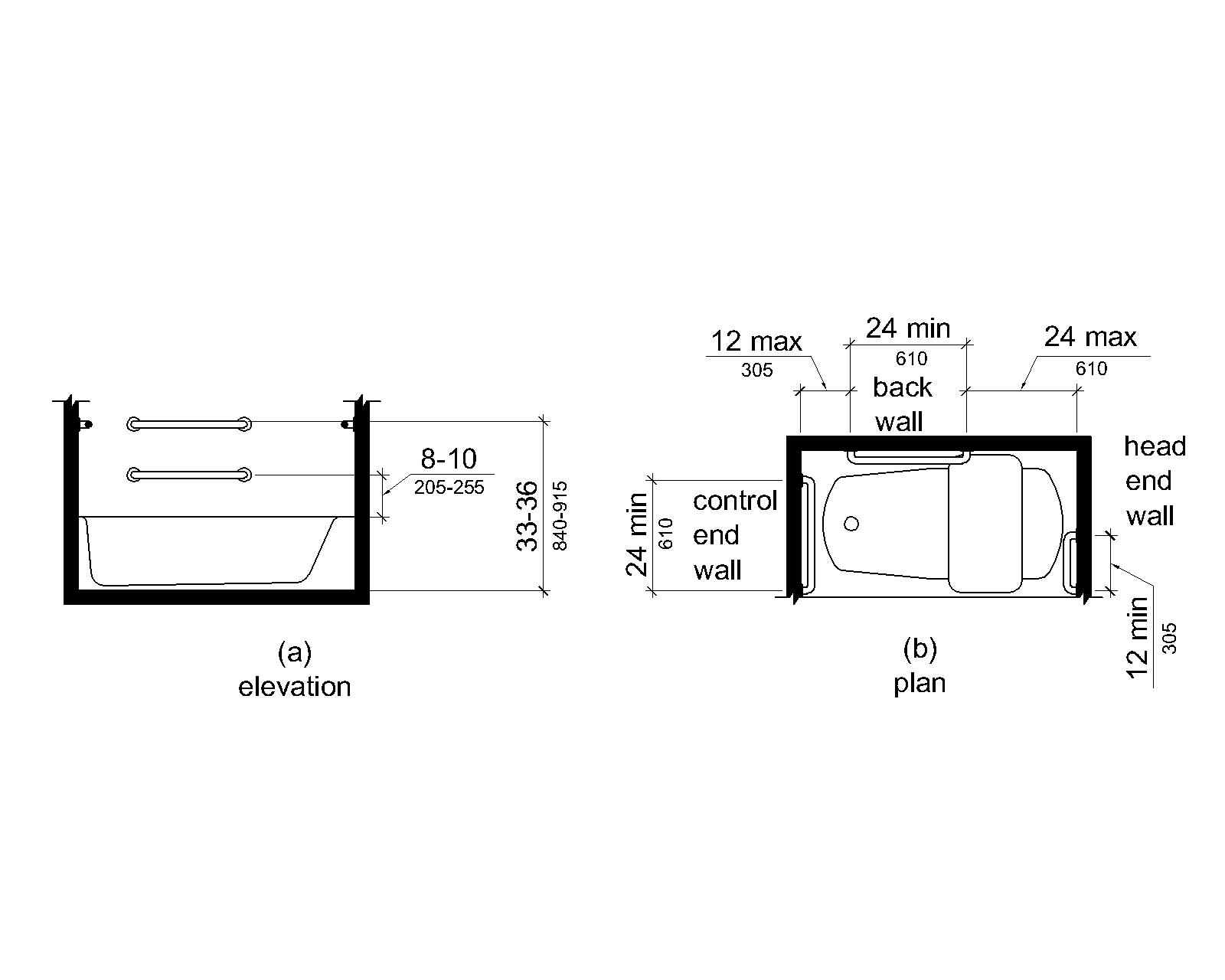 Figure (a) is an elevation drawing showing rear grab bars, one mounted 33 to 36 inches (840 to 915 mm) above the finish deck surface, and one mounted 8 to 10 inches (205 to 255 mm) above the tub rim. Figure (b) is a plan view showing a grab bar on the foot (control) end wall 24 inches (610 mm) long minimum installed at the front edge of the tub. Rear grab bars are 24 inches (610 mm) long minimum and are mounted 12 inches (305 mm) maximum from the foot (control) end wall and 24 inches (610 mm) maximum from the head end wall. A grab bar 12 inches (305 mm) long minimum is installed on the head end wall at the front edge of the tub.